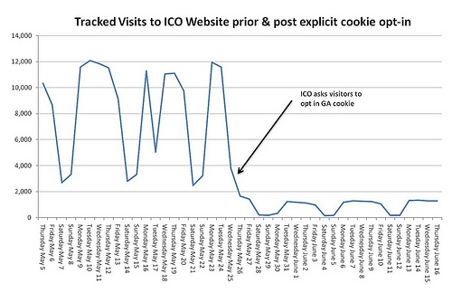 Tracked visits to ICO website prior and post explicit opt-in. Pre-opt-in maximum is around 12k visitors, post opt-in maxmimum is around 1500 visitors.